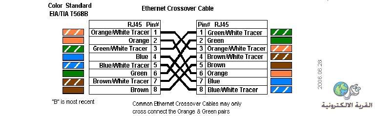تعرف على طريقة ترتيب الوان كابل الشبكة