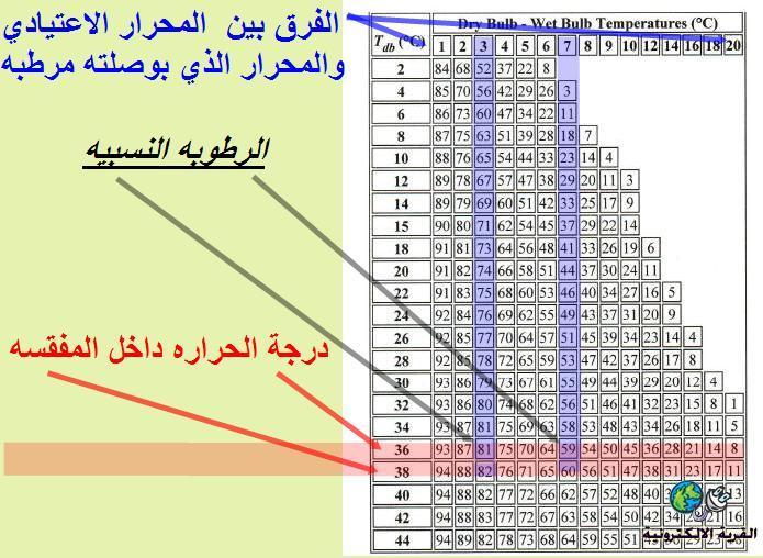 قصه نیک حقیقیه الرطوبة النسبية